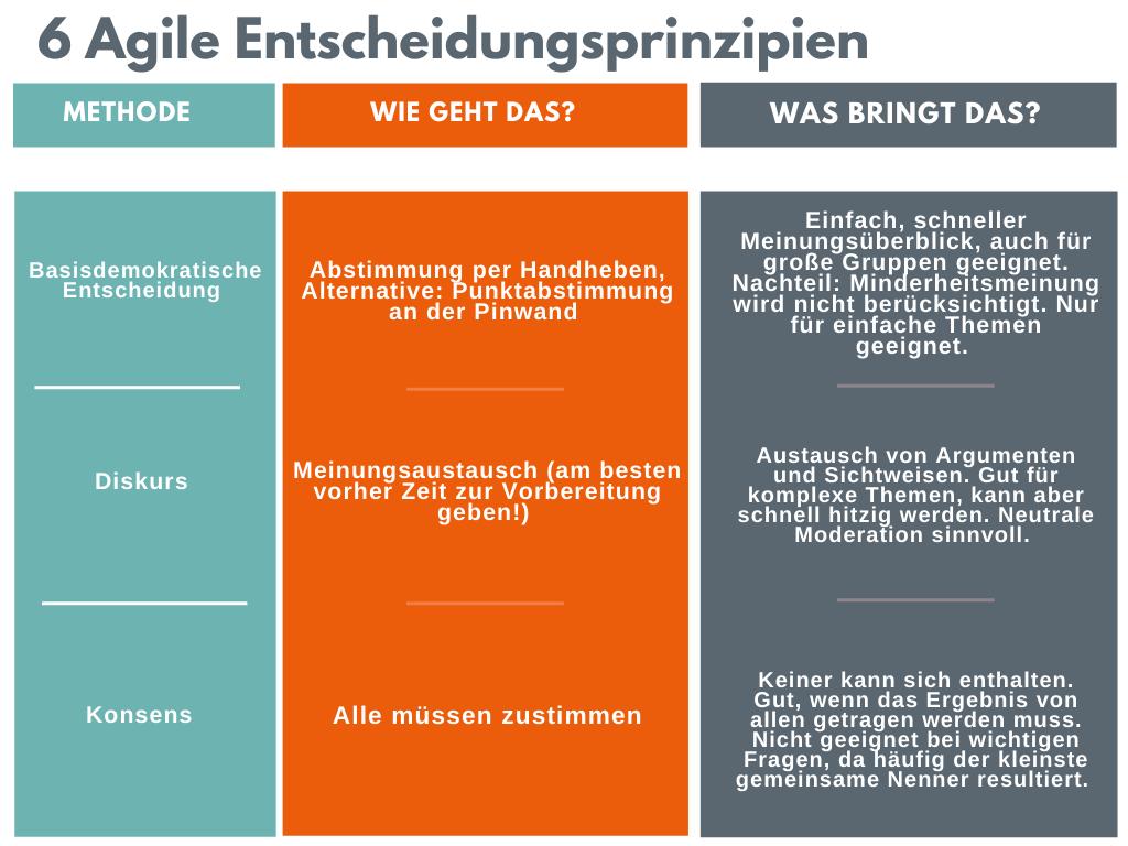 Agile Entscheidungsprinzipien_1