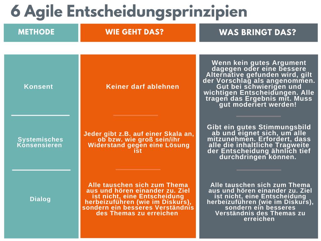 Agile Entscheidungsprinzipien_2
